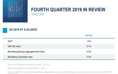 Market Insight Quarterly   Fourth Quarter 2019