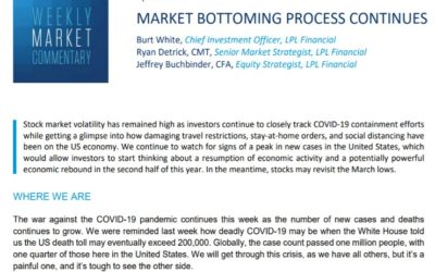 Market Bottoming Process Continues   Weekly Market Commentary   April 6, 2020