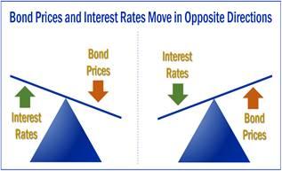 Anticipating Rising Interest Rates